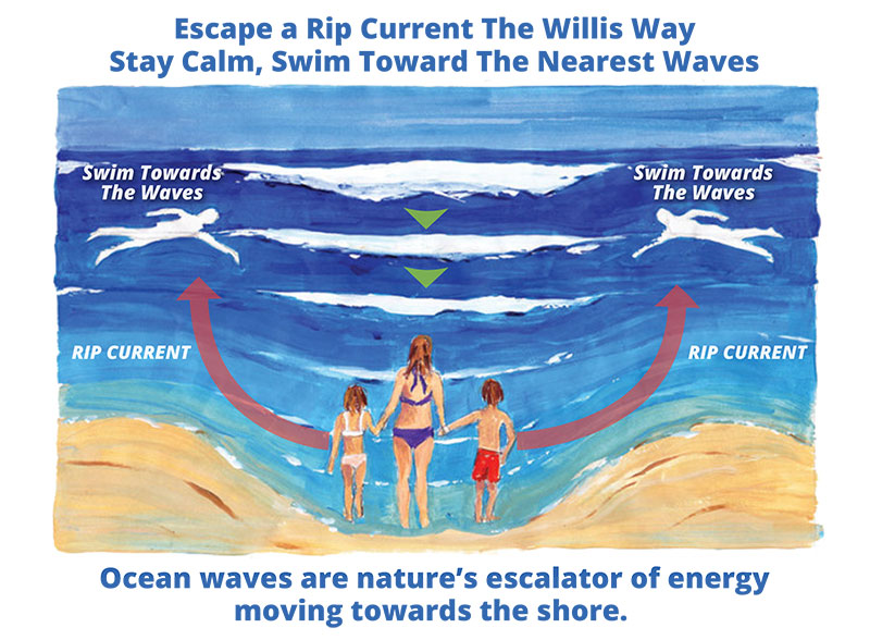 Rip-Current-Willis-Way-Sign